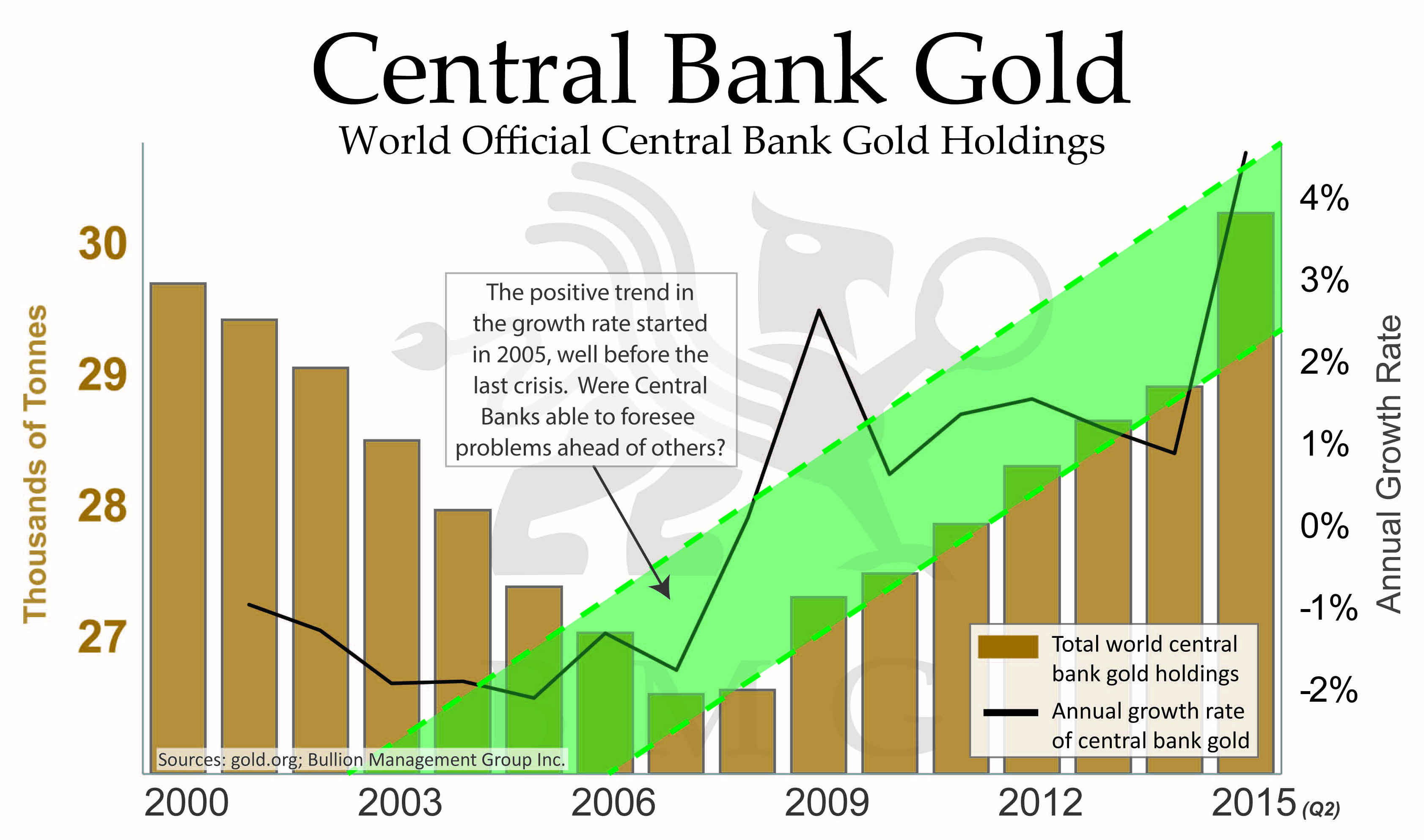 Central Bank Gold Chart