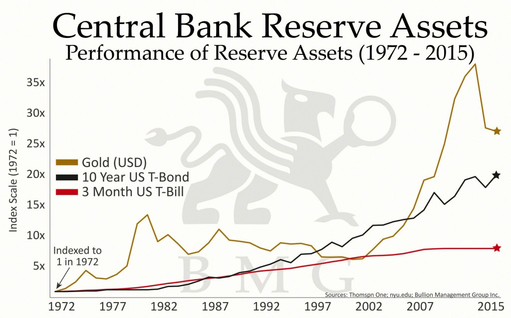 Central Bank Reserve Assets Chart