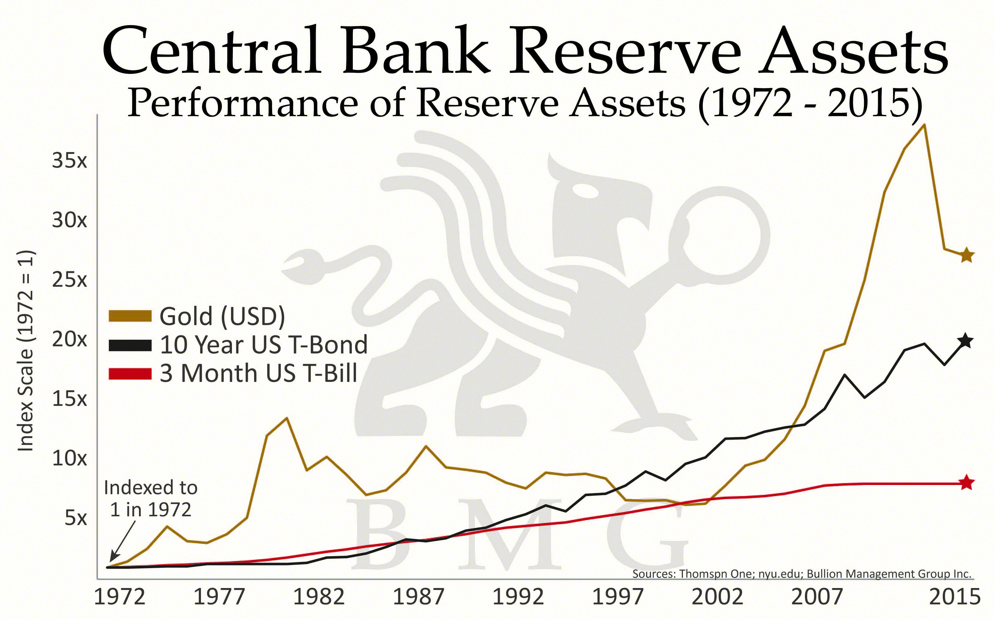 Central bank liquidating assests