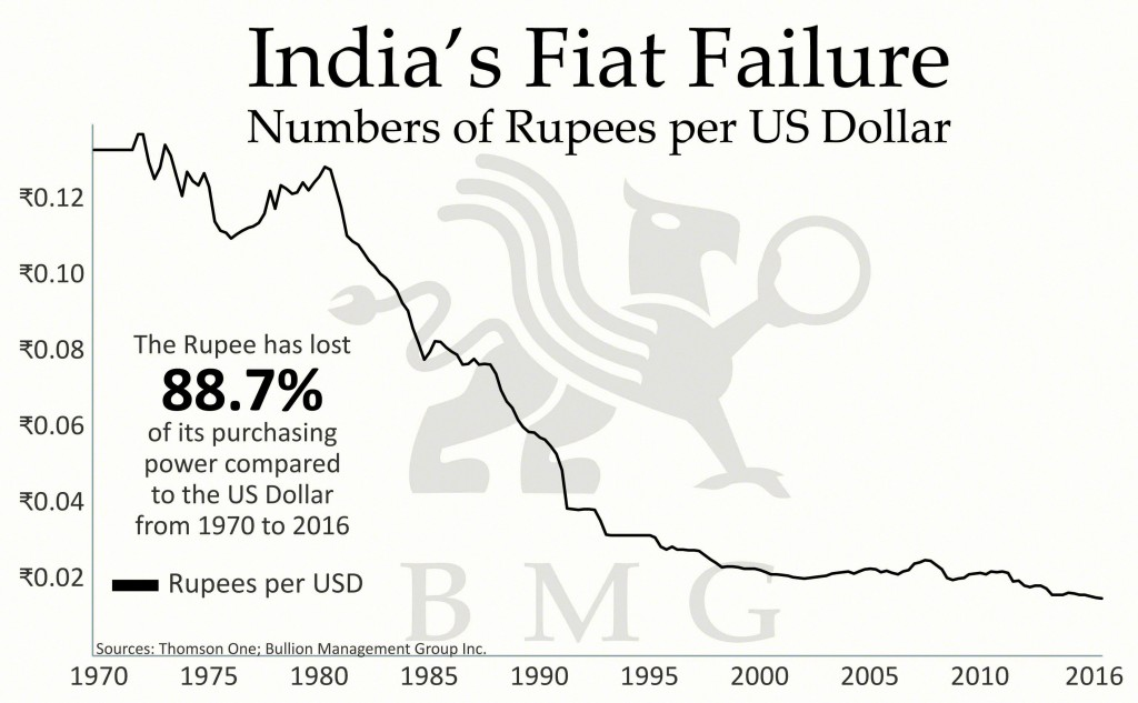 India's Fiat Failure | A Love Affair: India and Gold