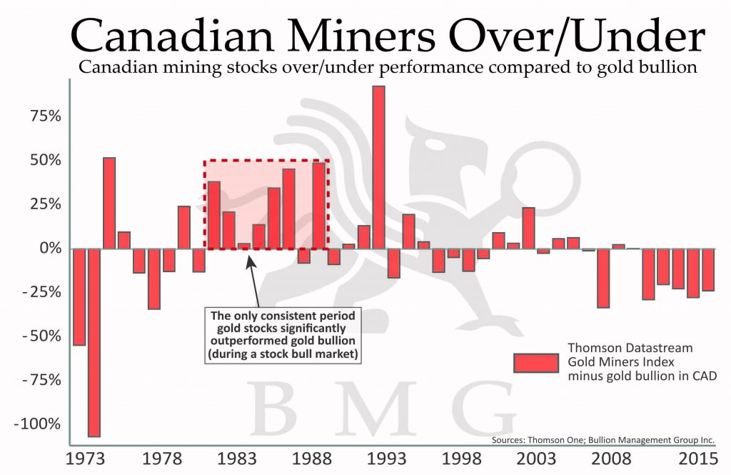 Canadian Miners Over/Under | Canadian mining stocks over/under performance compared to gold bullion