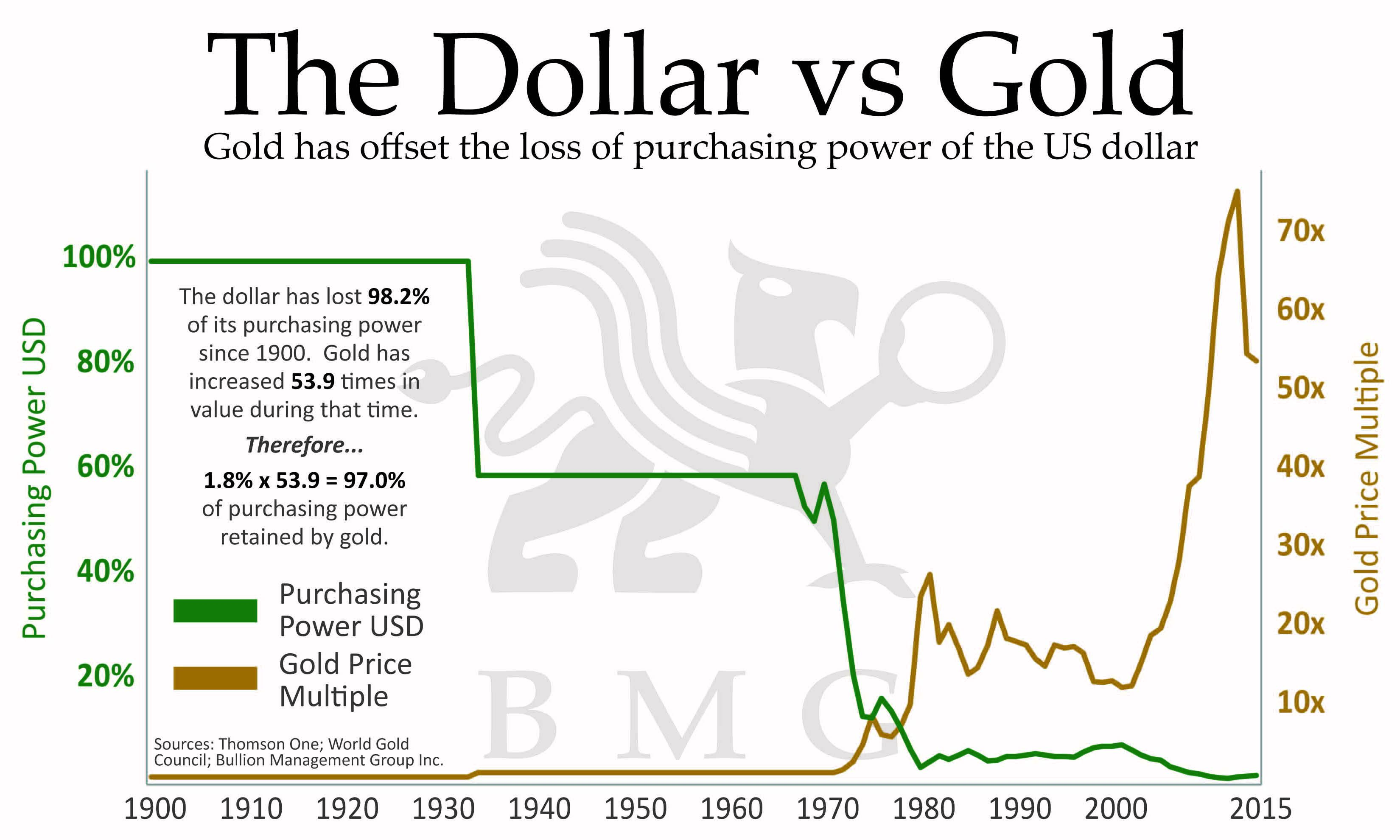 Gold vs gold miners bmg dollar vs gold gold has offset the loss of purchasing power of the us dollar sciox Image collections