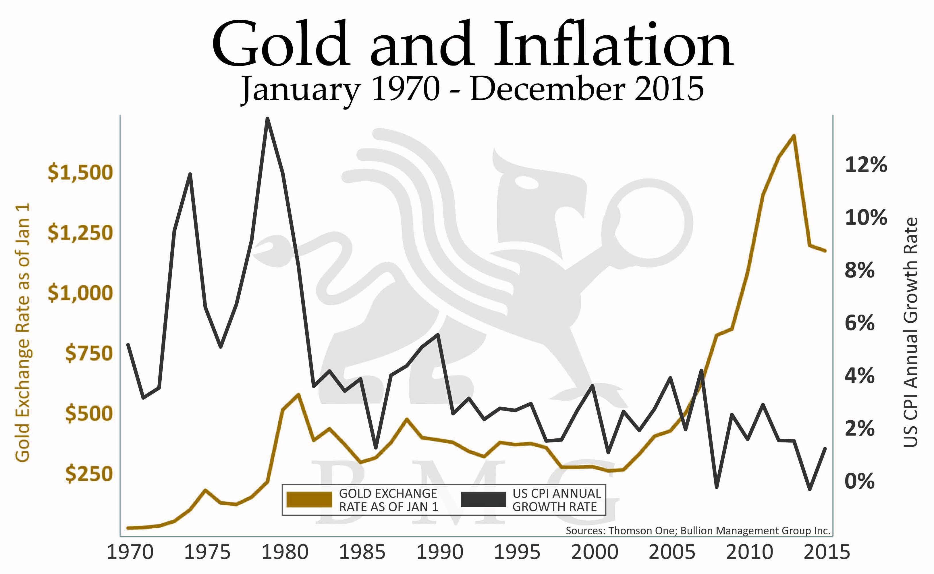 Gold vs gold miners bmg gold and inflation january 1870 december 2015 sciox Image collections