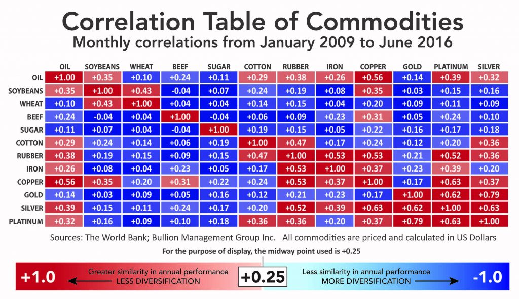 Correlation Table of Commodities. Monthly correlations from january 2009 to June 2016