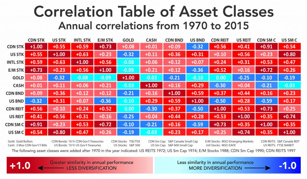 Correlation Table of Asset Classes. Annual correlations from 1970 to 2015