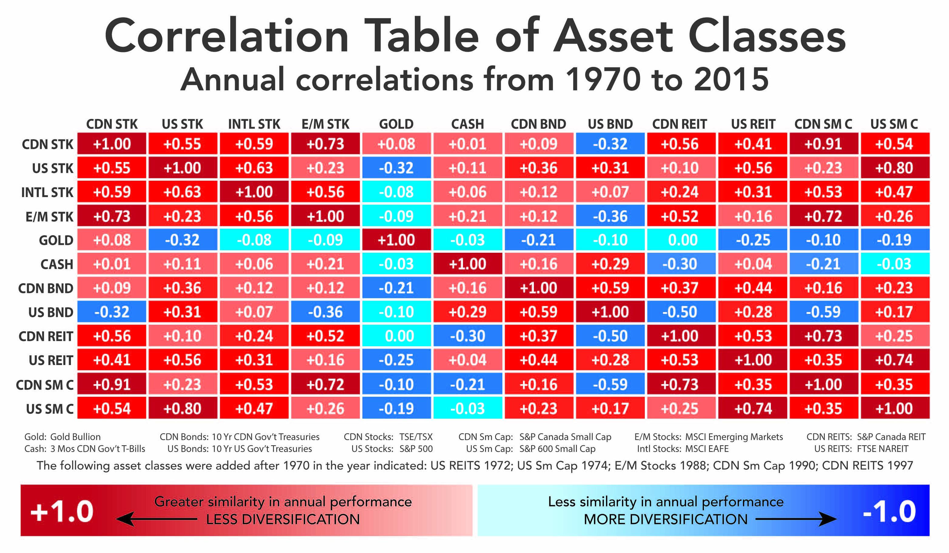 Asset Class Breakdown
