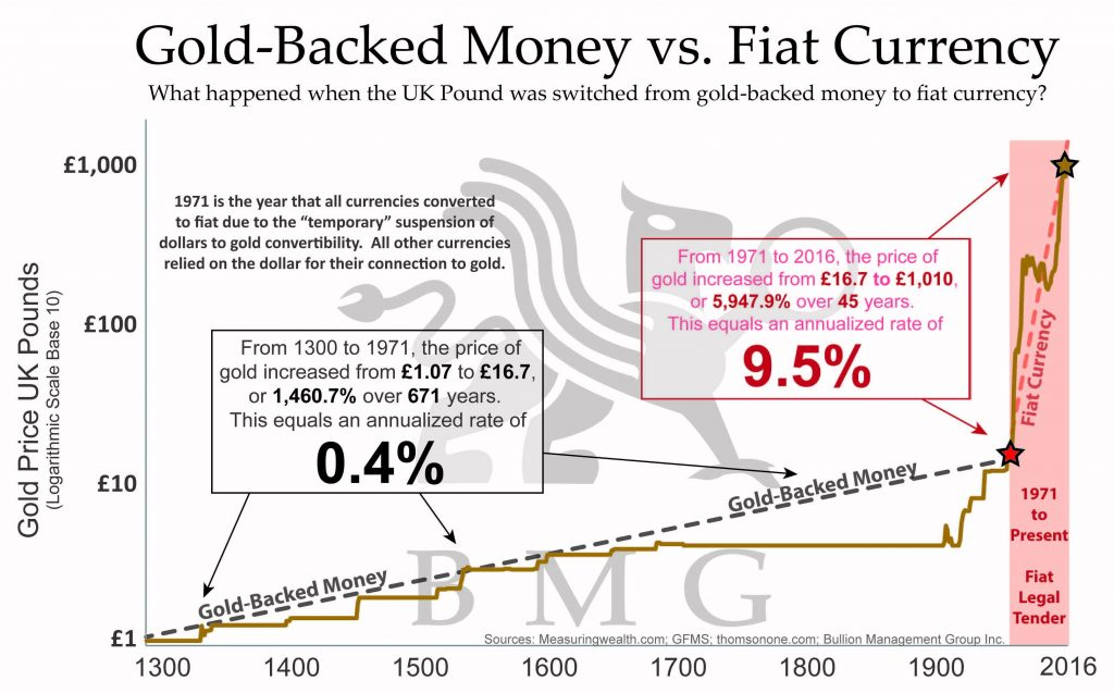 Gold-Backed Money vs. Fiat Currency.