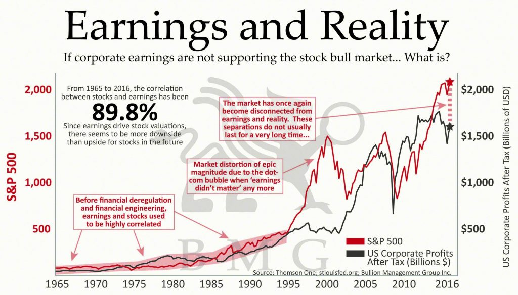 Earnings and Reality | BullionBuzz Chart of the Week