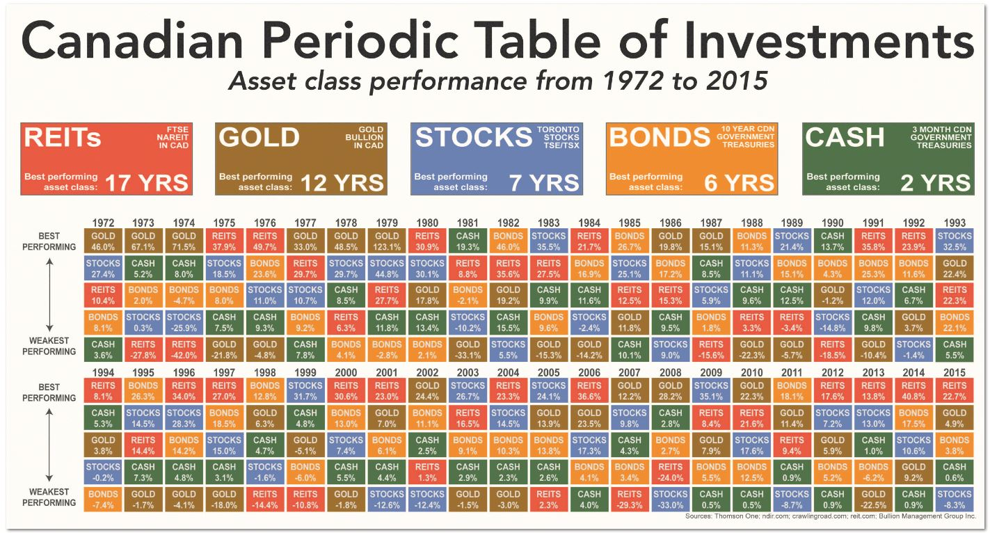 Heres why all investors should own gold in their portfolio the irrational bias against gold canadian periodic table of investments urtaz Image collections