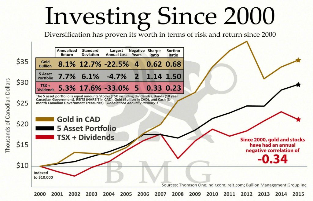 Investing Since 2000