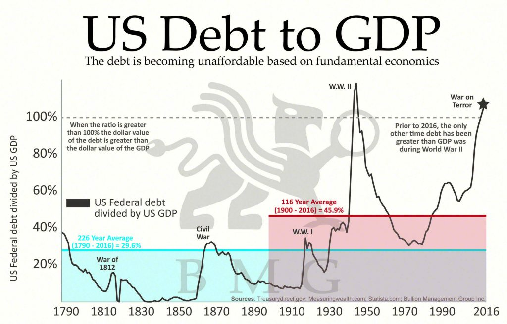 US Debt to GDP | BullionBuzz Chart of the Week
