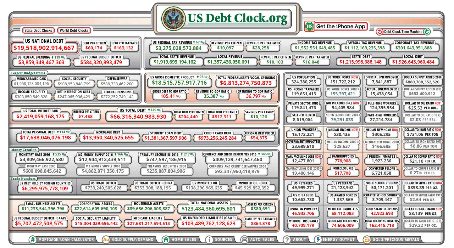 Visualizing the (Massive) Size of the US National Debt | BMG