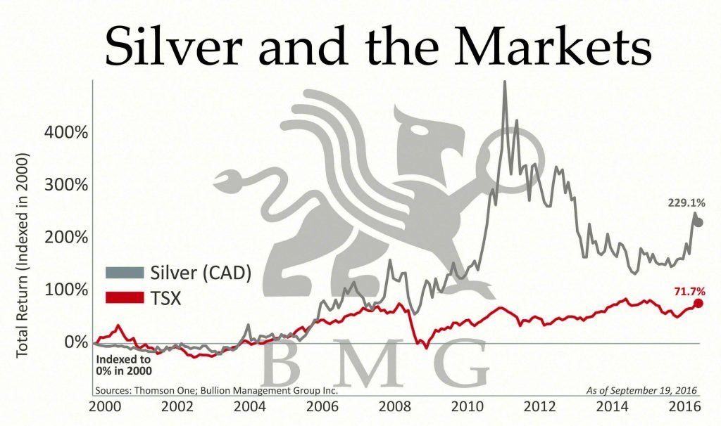 Silver and the Markets | BullionBuzz Chart of the Week