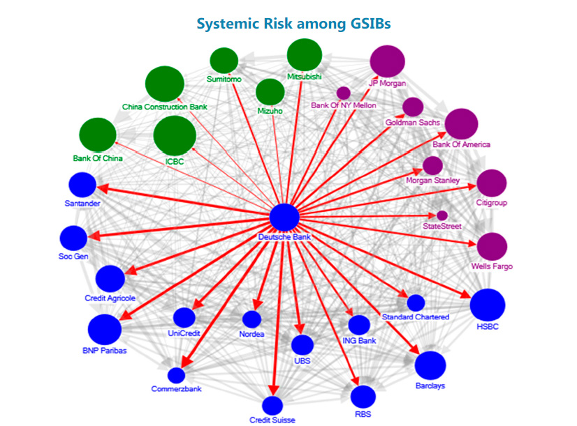 Silver - A Reliable Safe Haven | Systemic Risk among GSIBs