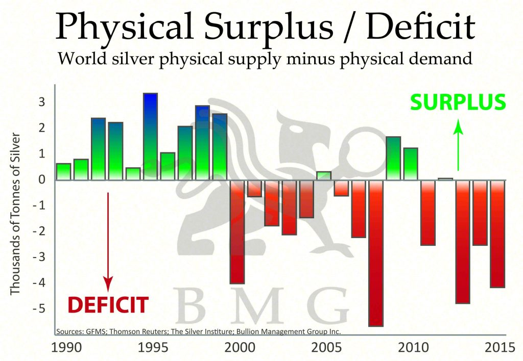 Physical Surplus / Deficit | World silver physical supply minus physical demand