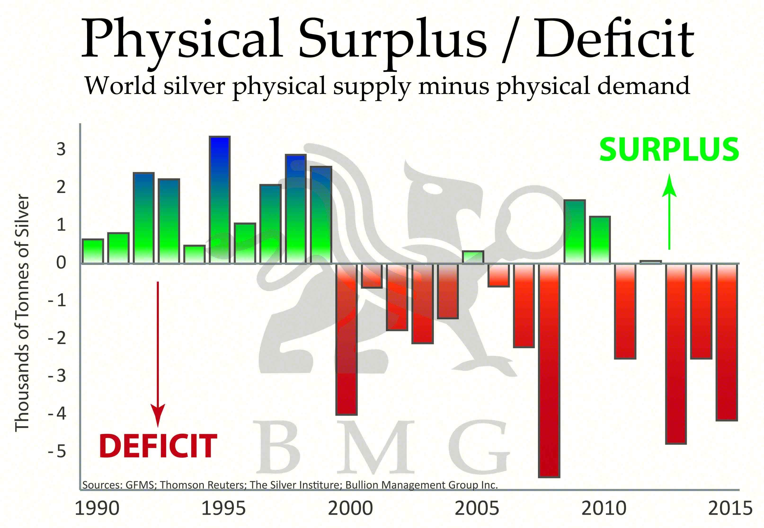 physical surplus deficit bmg