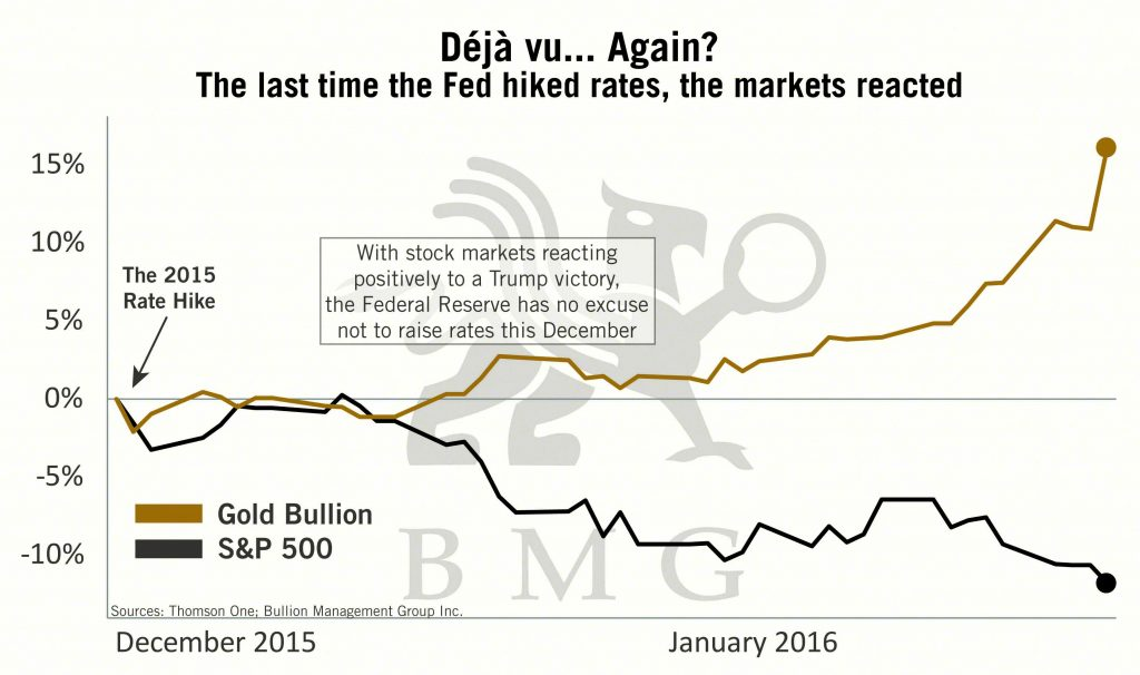 Déjà vu...Again? BullionBuzz Chart of the Week