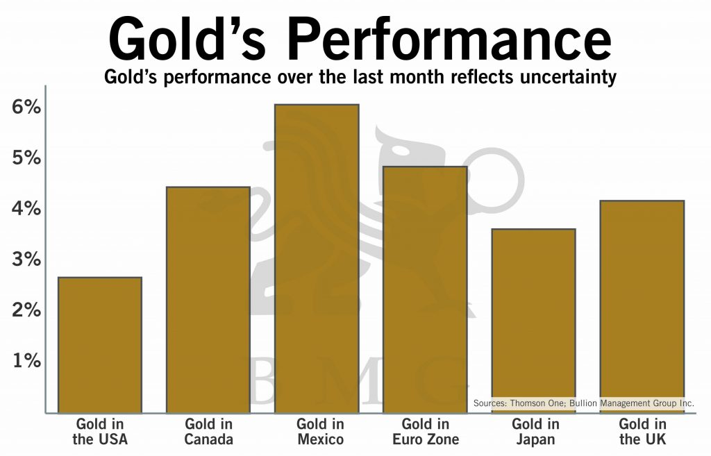 Gold's Performance | BullionBuzz Chart of the Week