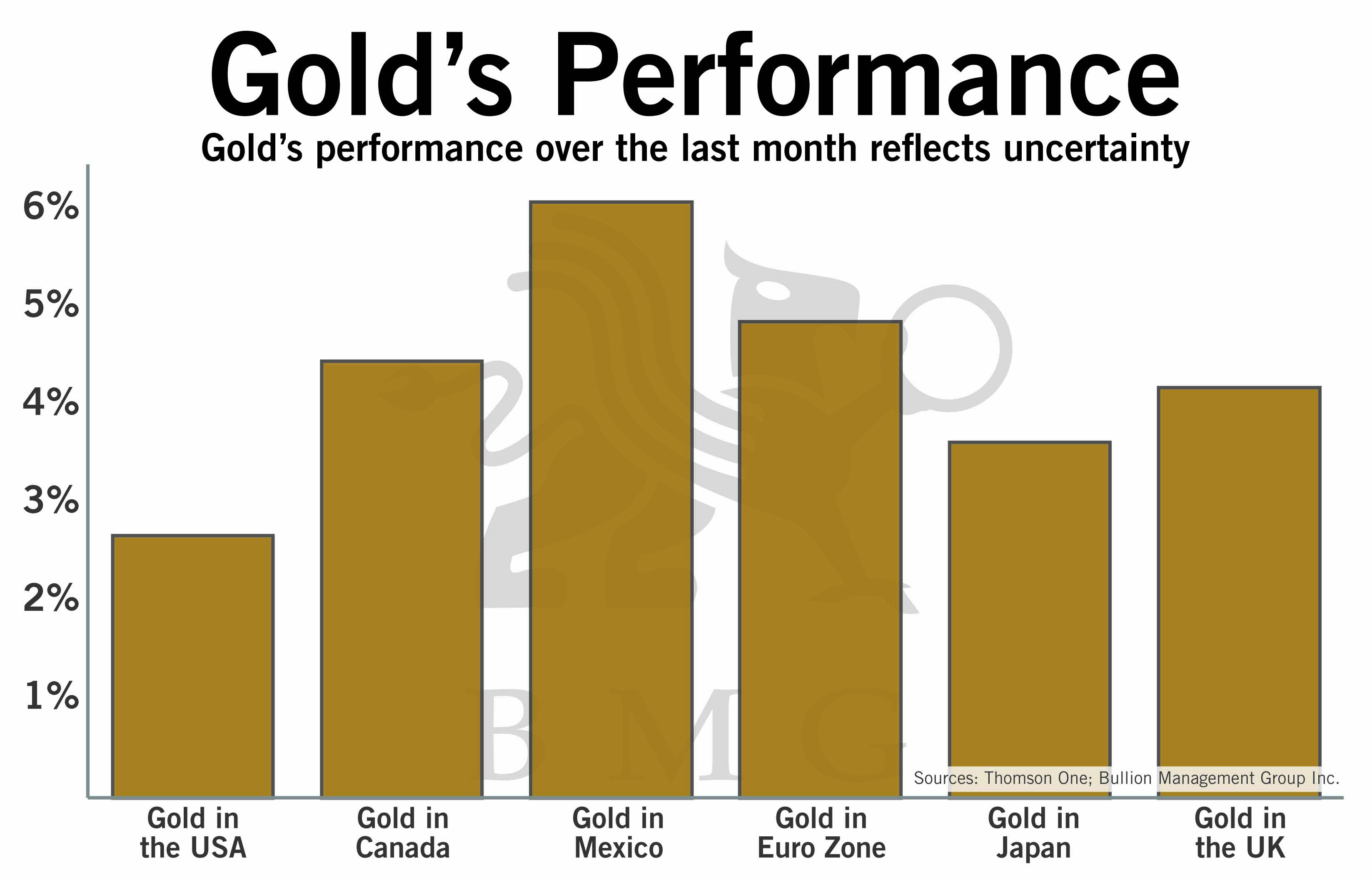 Gold S Performance Bullionbuzz Chart Of The Week