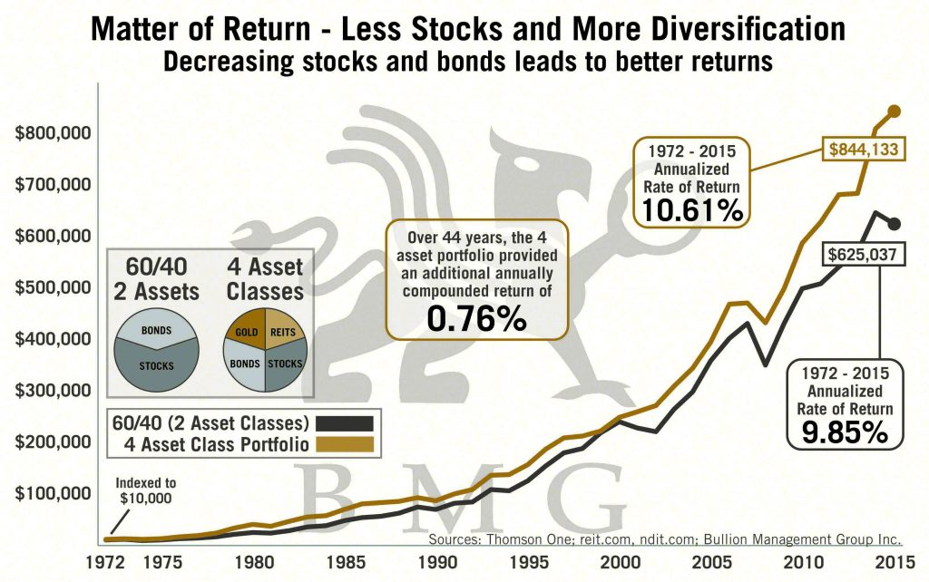 Matter of Return - Less Stocks and More Diversification