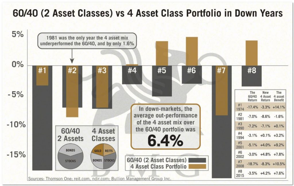 60/40 (2 Asset Classes) vs 4 Asset Class Portfolio in Down Years