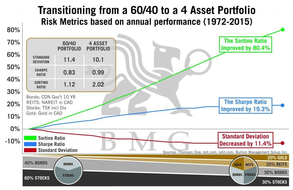 Transitioning from 60/40 to a 4 Asset Portfolio