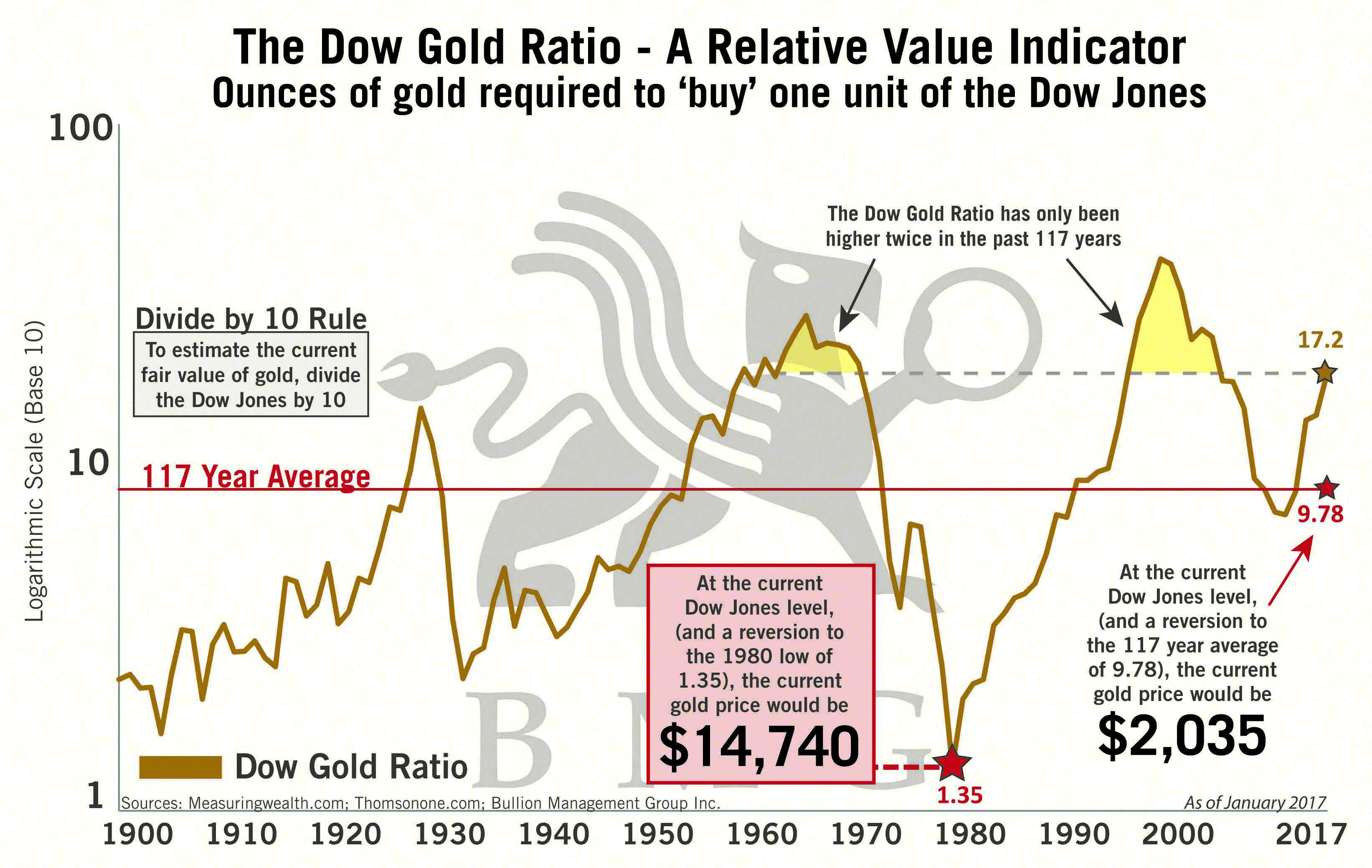 Dow Gold Ratio Relative Value Indicator