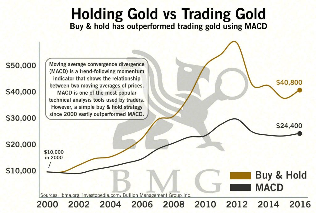 Holding Gold vs Trading Gold | BullionBuzz Chart of the Week