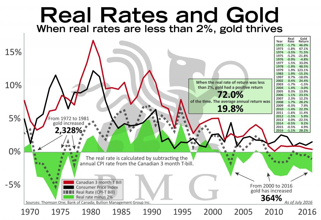 Real Rates and Gold | BullionBuzz Chart of the Week