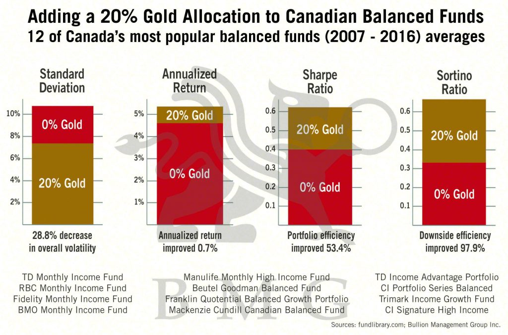 Adding a 20 percent Gold Allocation to Canadian Balanced Funds | BullionBuzz Chart of the Week