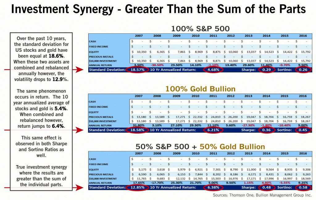 Investment Synergy - Greater Than the Sum of the Parts | BullionBuzz Chart of the Week