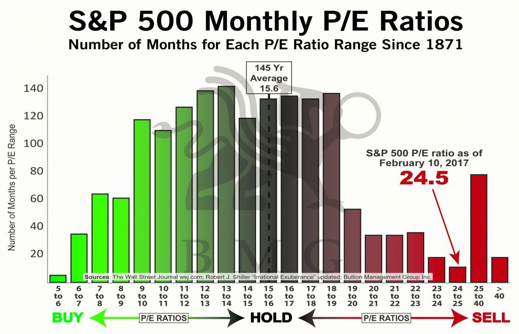 S&P 500 Monthly P/E Ratios | BullionBuzz Chart of the Week