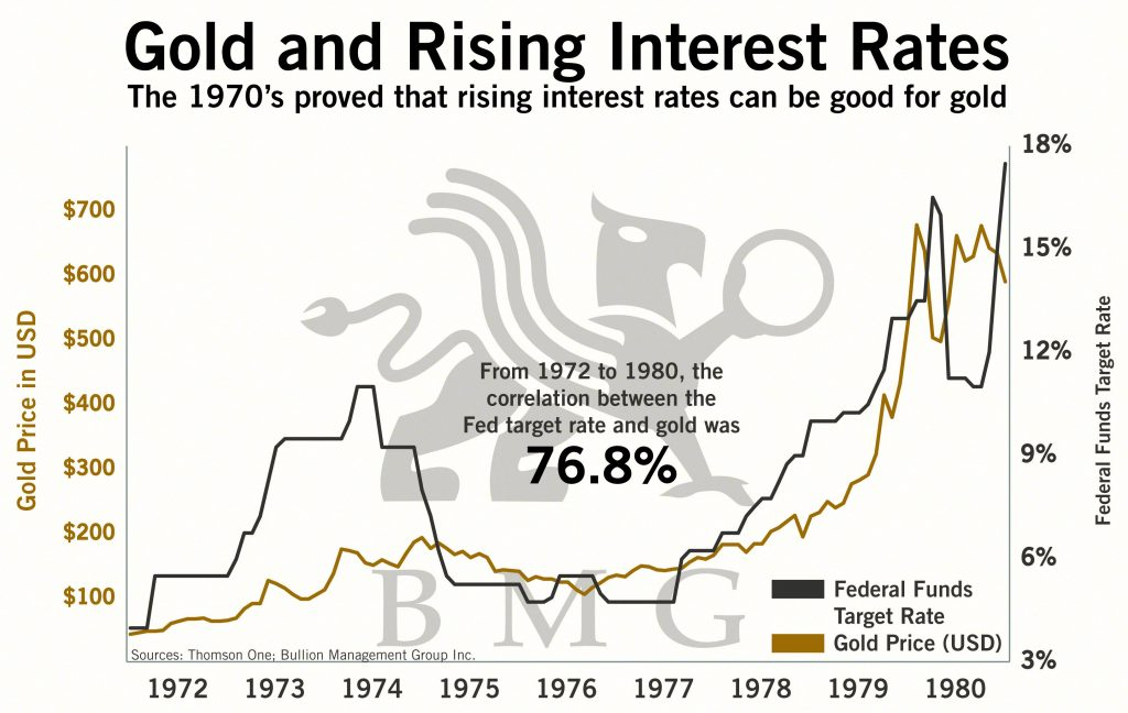 Gold and Rising Interest Rates | BullionBuzz Chart of the Week