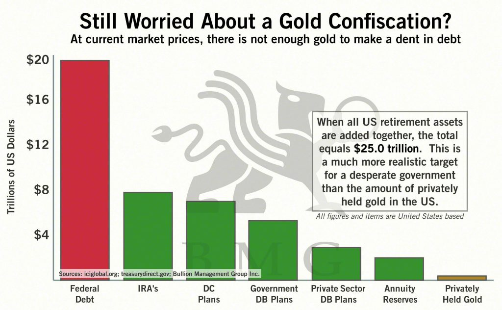 Still Worried About a Gold Confiscation? | BullionBuzz Chart of the Week