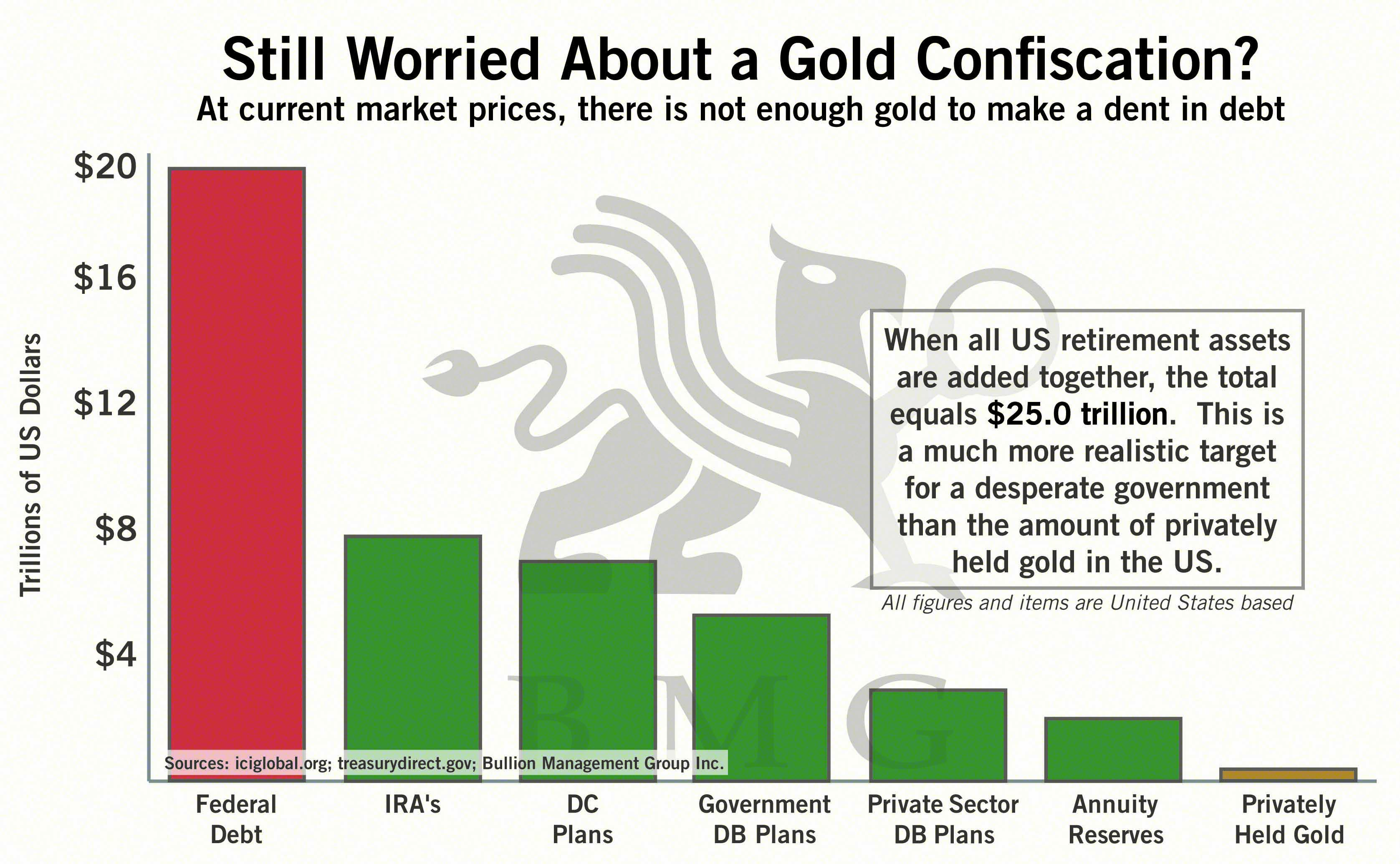 Still Worried About a Gold Confiscation? | BMG