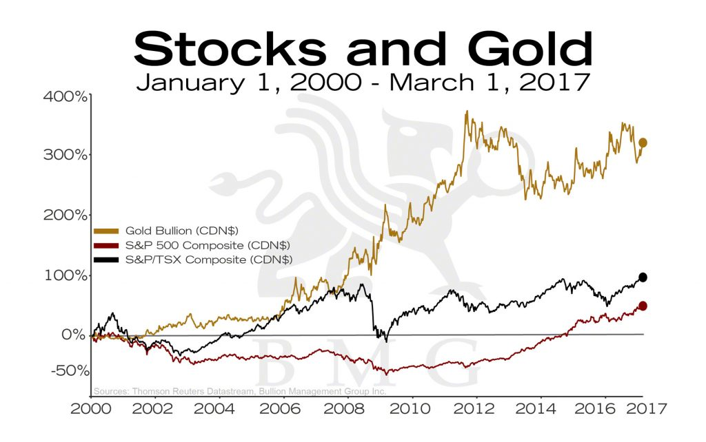 Stocks and Gold | BullionBuzz Chart of the Week
