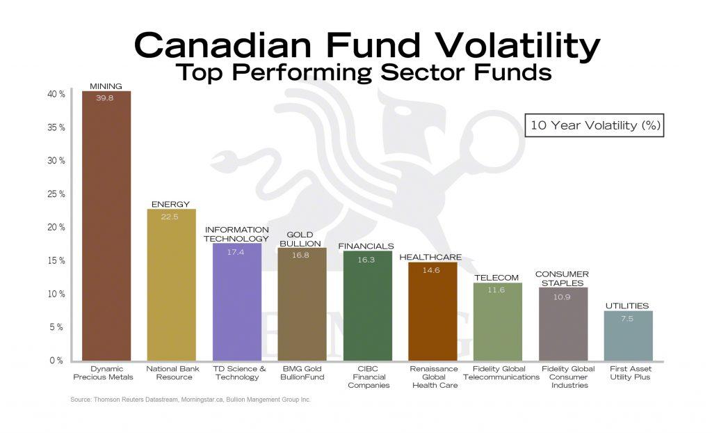 Canadian Fund Volatility   BullionBuzz Chart of the Week