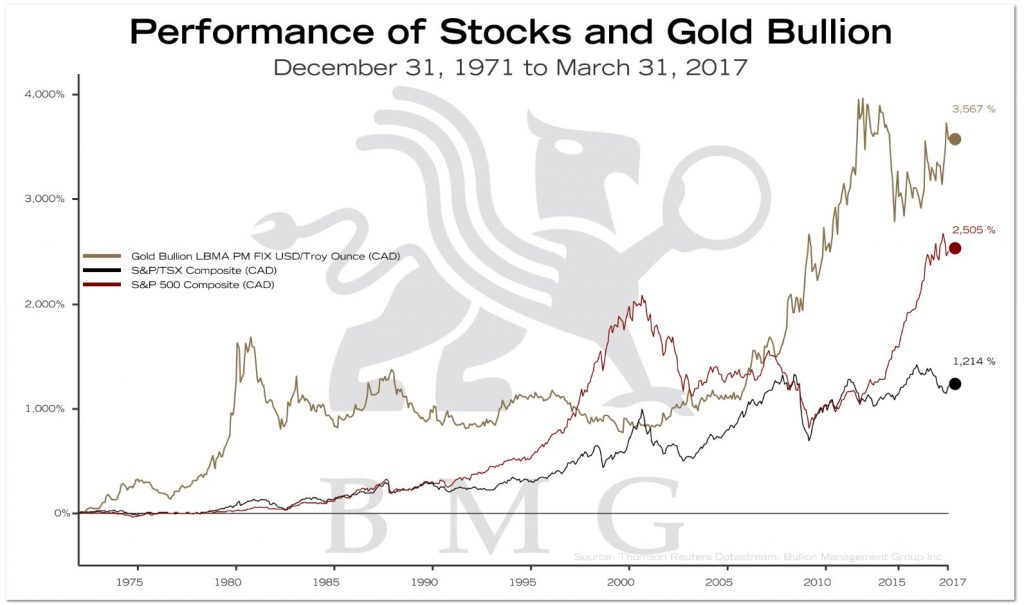 Performance of Stocks and Gold Bullion | BullionBuzz Chart of the Week