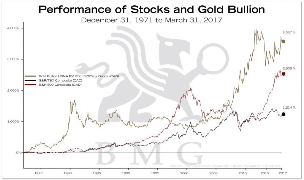 Performance of Stocks and Gold Bullion | BullionBuzz Chart of the Week