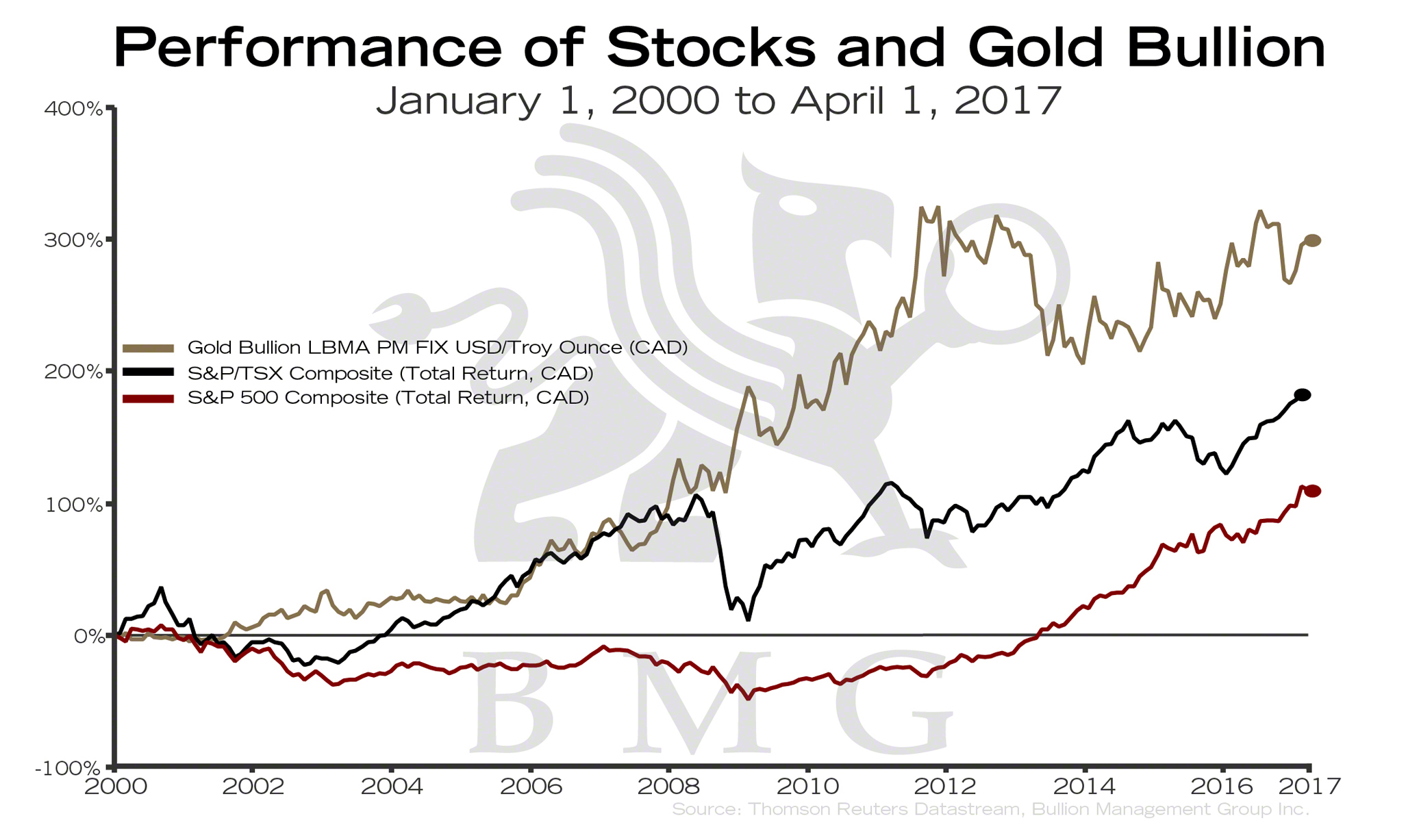 Performance Of Stocks And Gold Bullion Bullionbuzz Chart The Week