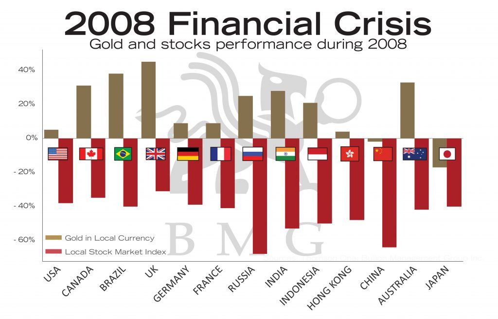2008 Financial Crisis | BullionBuzz Chart of the Week