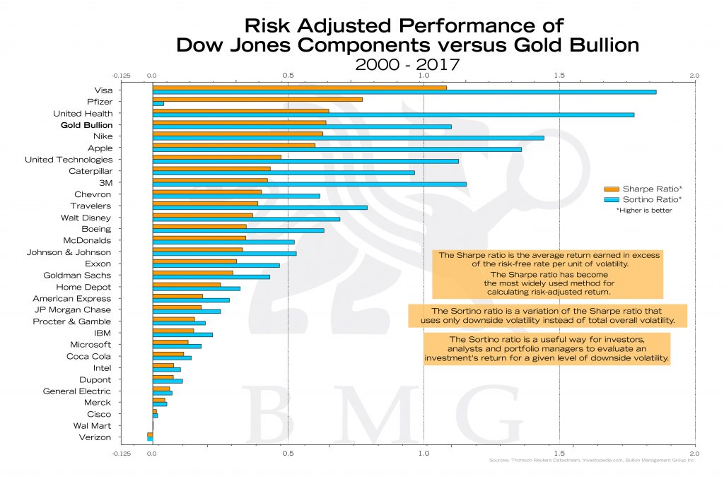 Risk Adjusted Performance of Dow Jones Components versus Gold Bullion | Bullion Buzz Chart of the Week