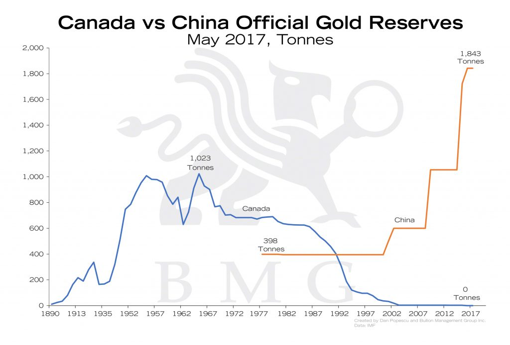 Gold vs China Official Gold Reserves | Gold: A Zero-Risk Monetary Asset | Nick Barisheff