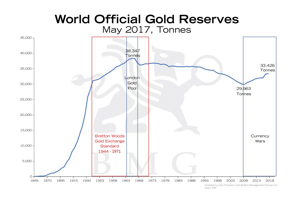 World Official Gold Reserves | Gold: A Zero-Risk Monetary Asset | Nick Barisheff