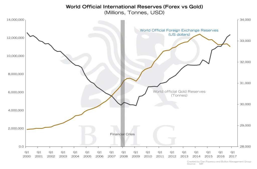 World Official International Reserves (Forex vs Gold) | Gold: A Zero-Risk Monetary Asset | Nick Barisheff