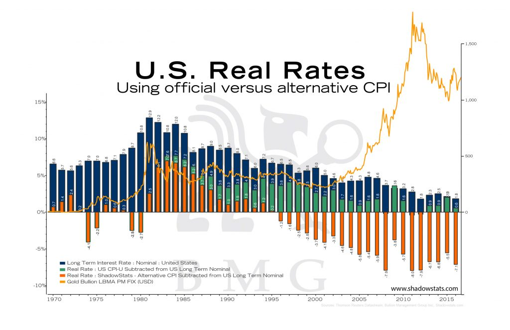 U.S. Real Rates | BullionBuzz Chart of the Week