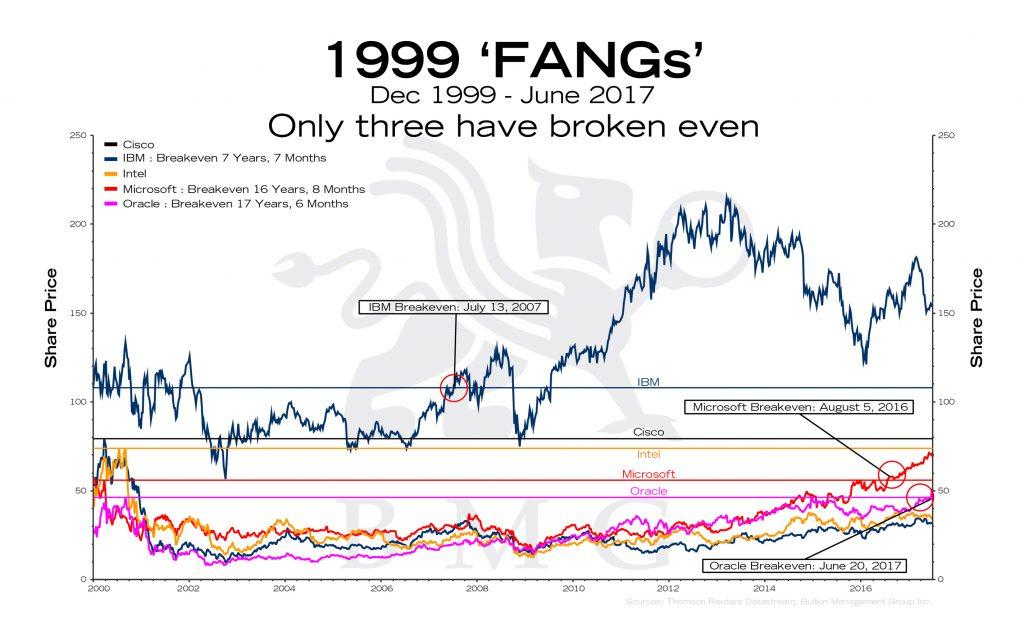 1999 'FANGs' | BullionBuzz Chart of the Week