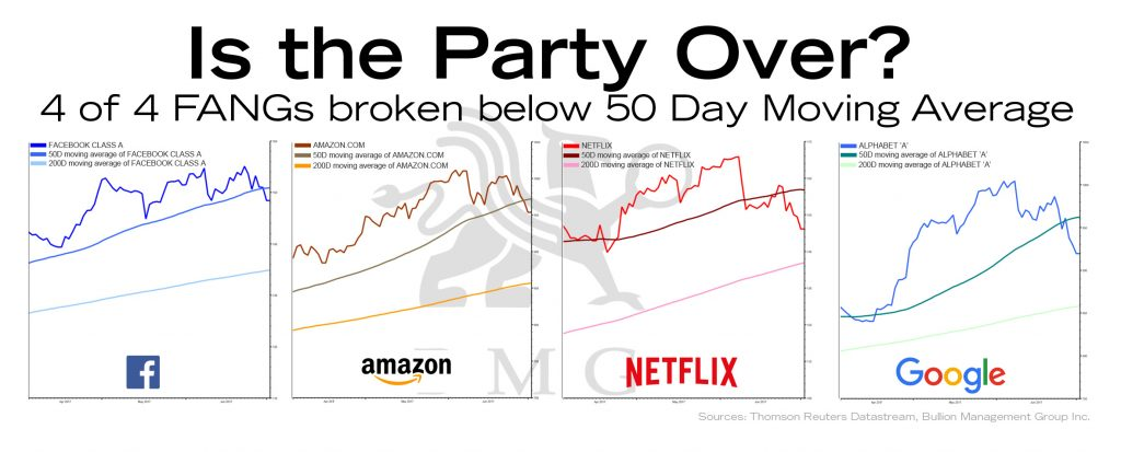Is the Party Over | BullionBuzz Chart of the Week