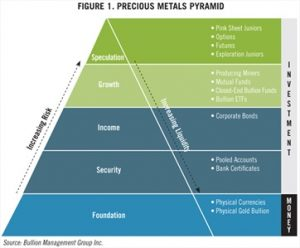 Real Gold vs A Promise of Gold | Precious Metals Pyramid