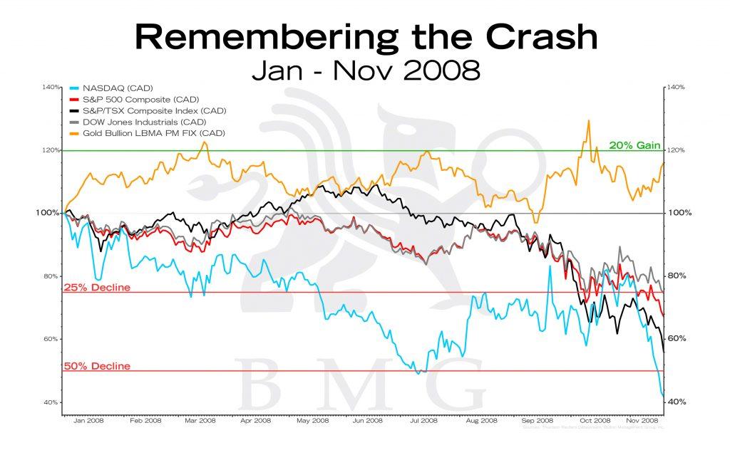 Remembering the Crash | BullionBuzz Chart of the Week